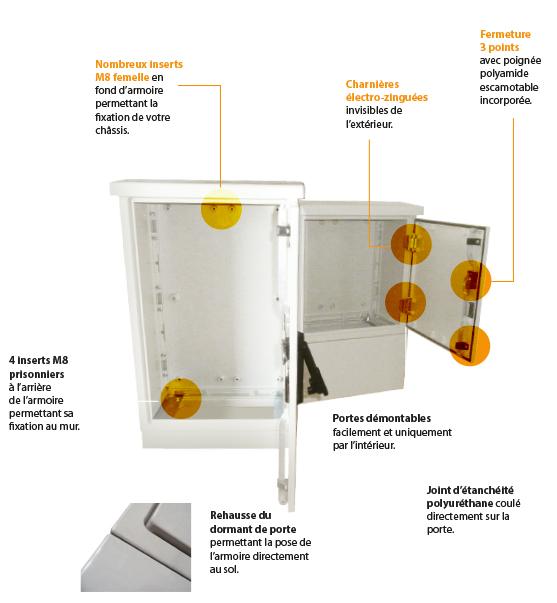 armoires coffrets polyester euro medium technique 2